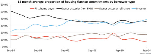 The proportion of investment lending hits a record high in September